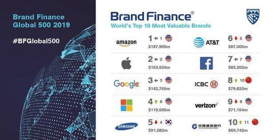 全球品牌五百强:亚马逊品牌价值排第一